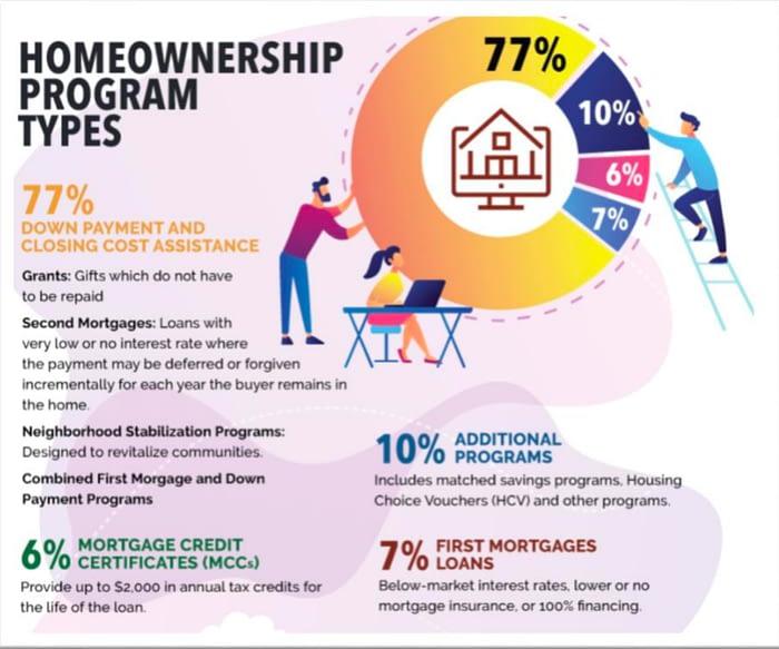 Tampa Homeownership Program Types